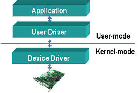 Device Driver Engineering Diagram